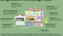 Become More Energy Efficient