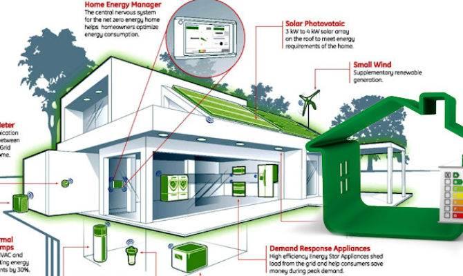 Design an energy efficient house - House design
