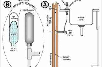 Diagnose Fix Water Hammer Plumbing Noises Banging Pipe Cures