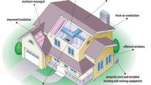 Eco Friendly Home Plans Luxury Exterior House Design