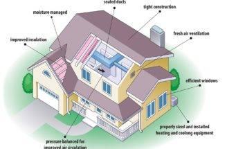 Eco Friendly Home Plans Luxury Exterior House Design