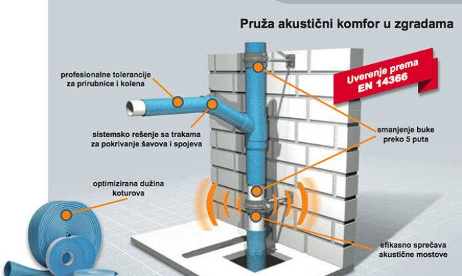 Fonoblok Sound Insulation Waste Water Pipes Source Armacell