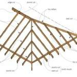 Roof Form Framing Original Details Branz Renovate