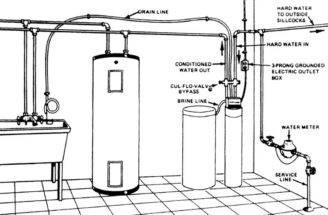 Water Softener Flexible Lines