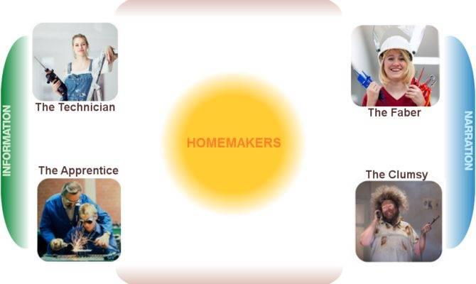 Apprendista Apprentice Dell Home Making Bisogno