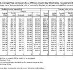 Average Cost Build Home Square Footage Missouri Ehow