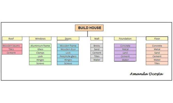 Basic Project Plan Samples Templates