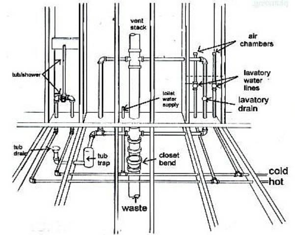 Best Shower Water Line Diagram Bathroom