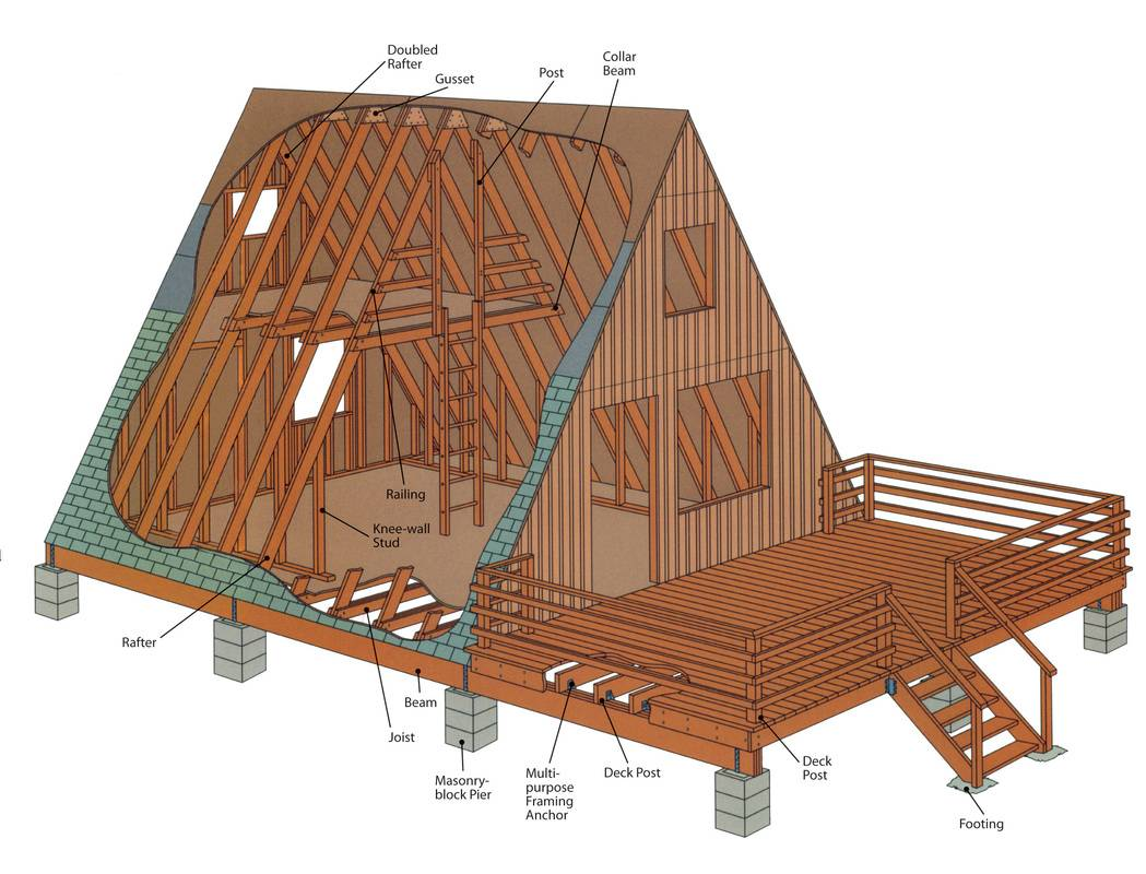 Build Frame Whether Looking Rustic