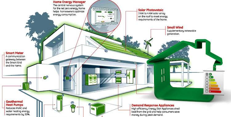 Building Energy Efficient Homes Business Marketing Strategy