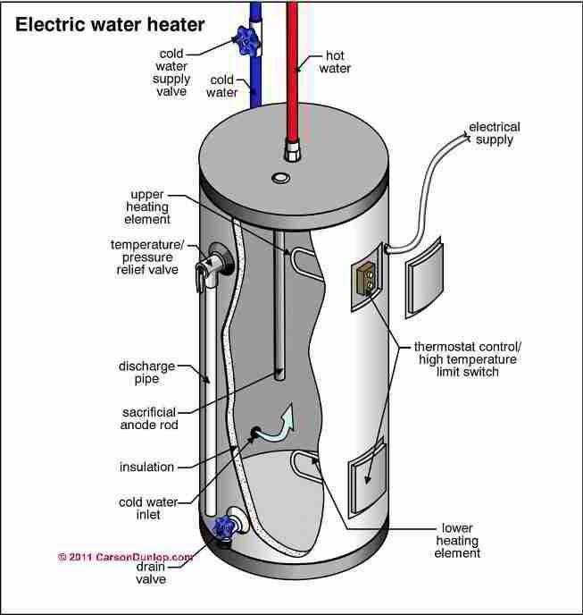 Diagram Plumbing Water Heaters Side