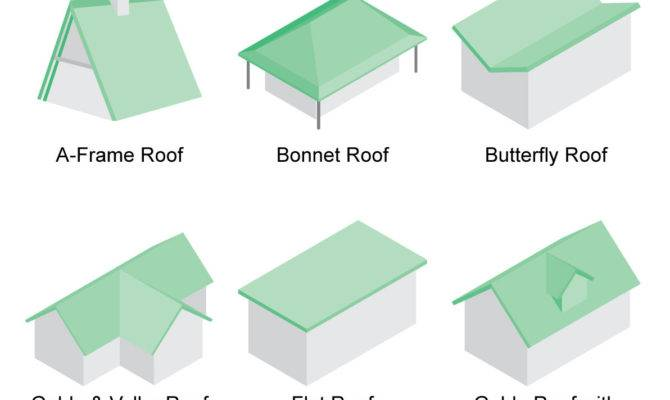 Discover Types Roofs Houses Illustrations