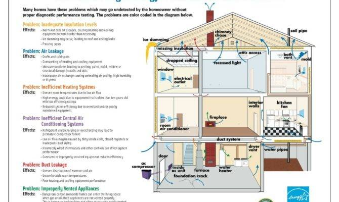 Energy Saving Houses Design House