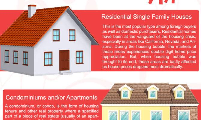 First Home Knowledge Base Types Houses Usa