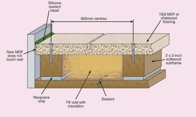 Floor Isolation Systems Incorporated Into Building Design