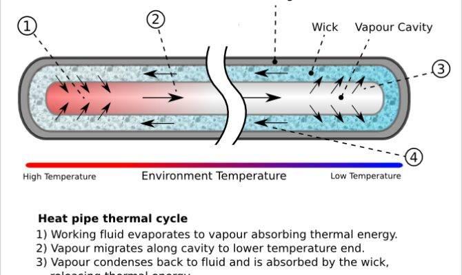 Fluid Inside Heat Pipe Heated