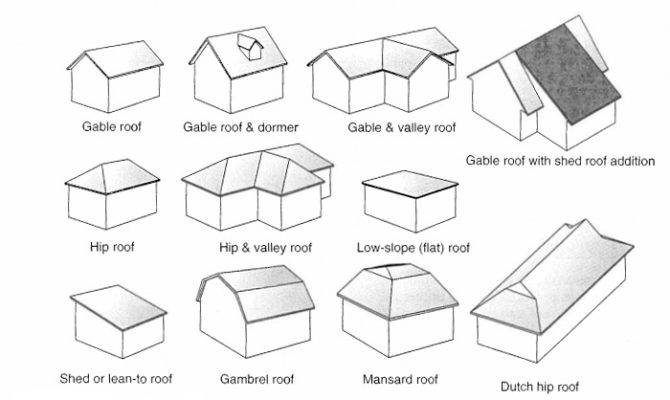 Gable Flat Shed Select Roof Types