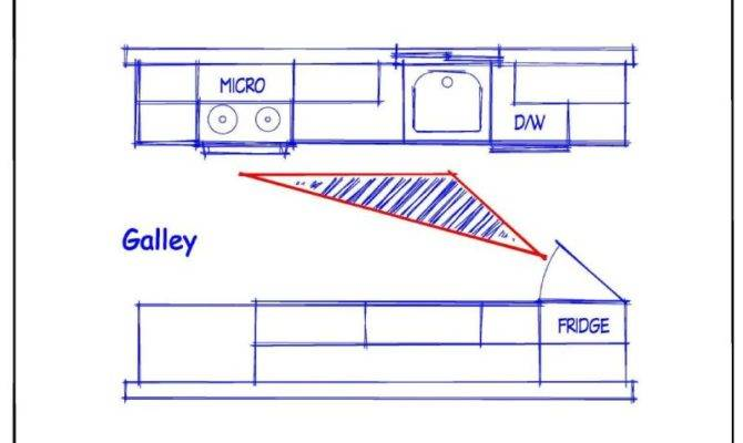 Galley Corridor Style Kitchen Design Layout Gets Its Name