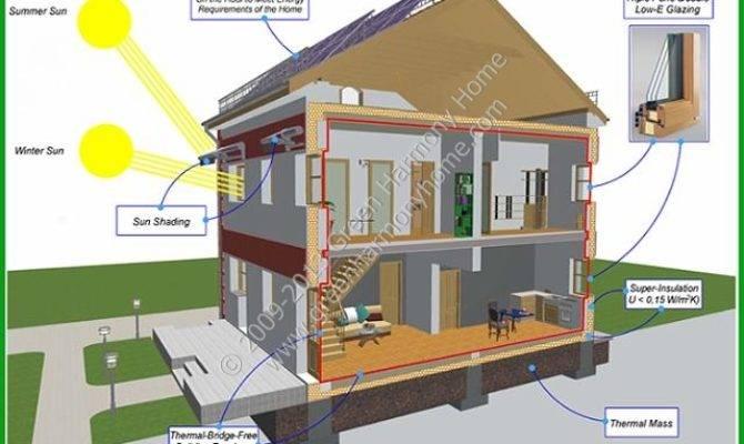 Green Passive Solar House Plans