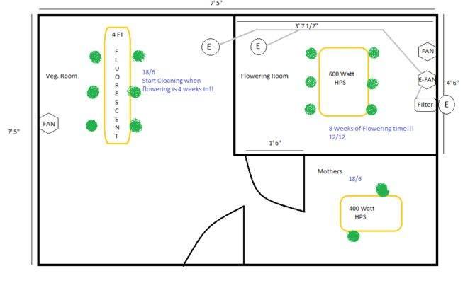 Grow Room Plan Weedportal Share
