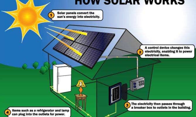 Home Even Cloudy Days Solar Panels Provide Steady Stream