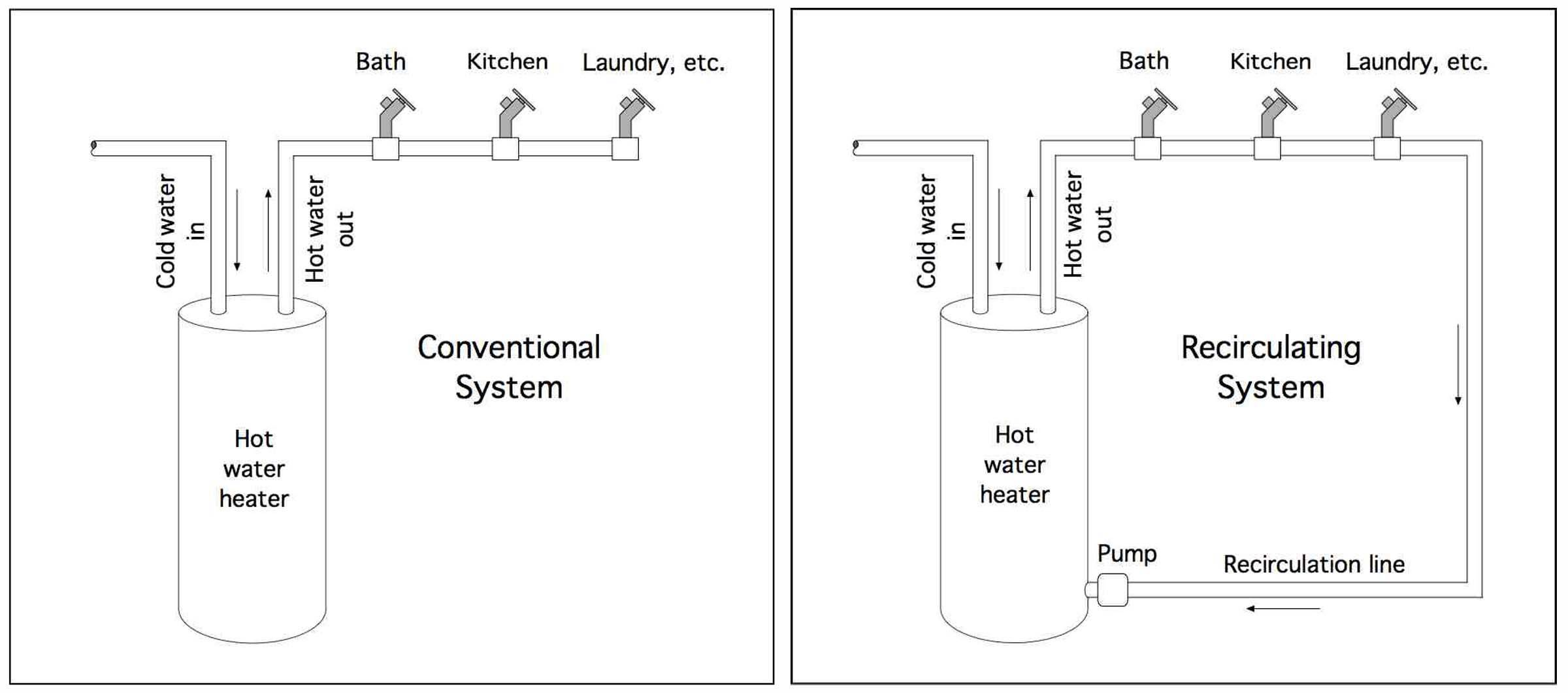 Hot Water Buildings Speed Delivery