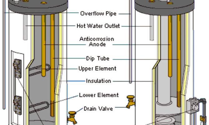 Hot Water Pronto Plumbing