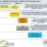 House Construction Project Plan Example Home Deco Plans