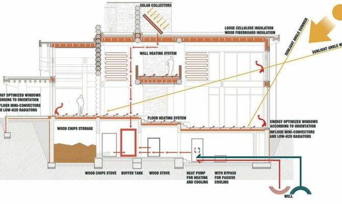 Inspiring Sustainable Home Plans House Design
