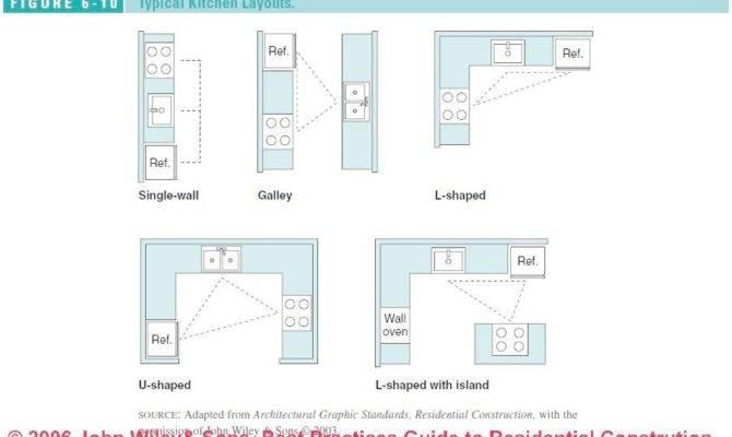 Kitchen Floor Plans Home Design