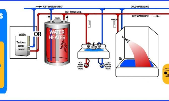 Mand Kontrols System Designed Move Hot Water Your