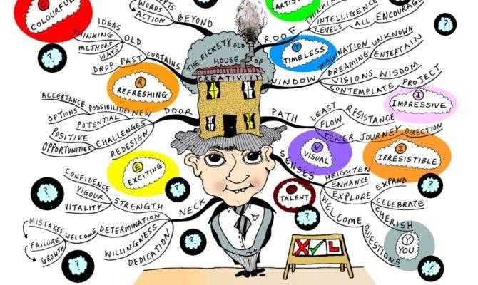 Mind Map Can Serve Idea Bouncing Board Choosing Random