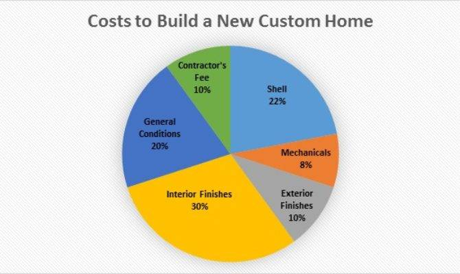 Much Does Cost Build New Custom Home