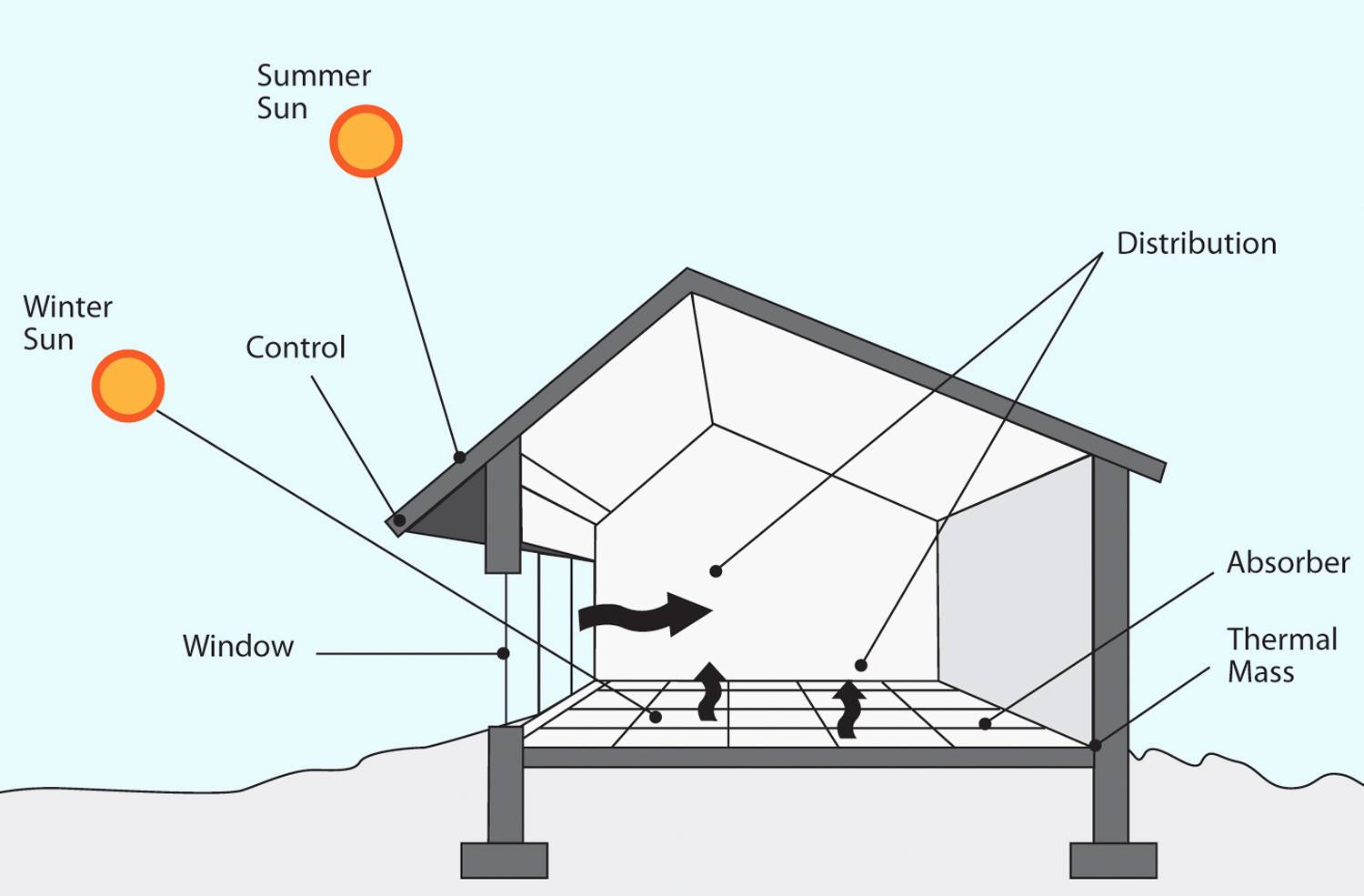 Passive Home Plans New Cool Solar House