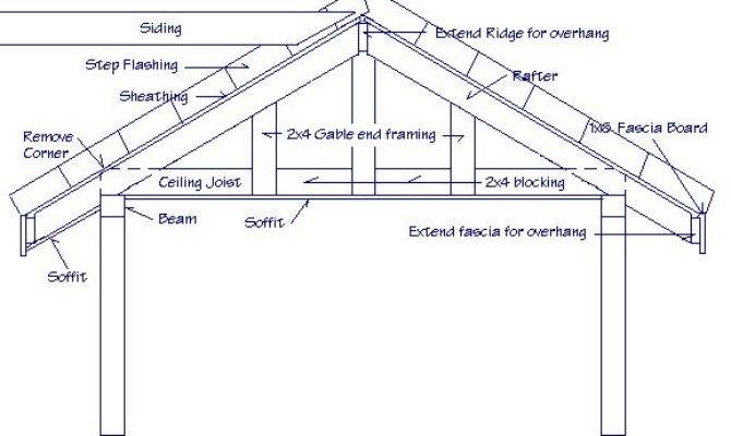 Patio Roof Framing Details Answers Questions