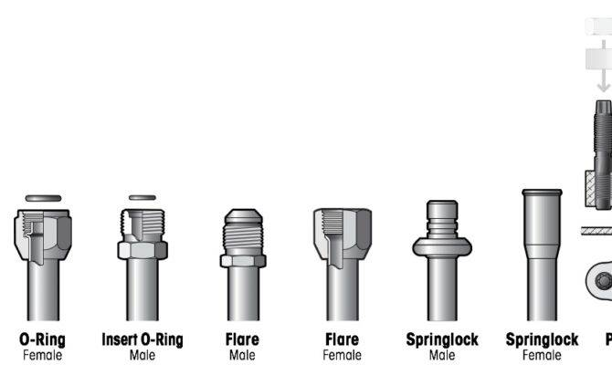 Pipe Fittings Thh Different Types