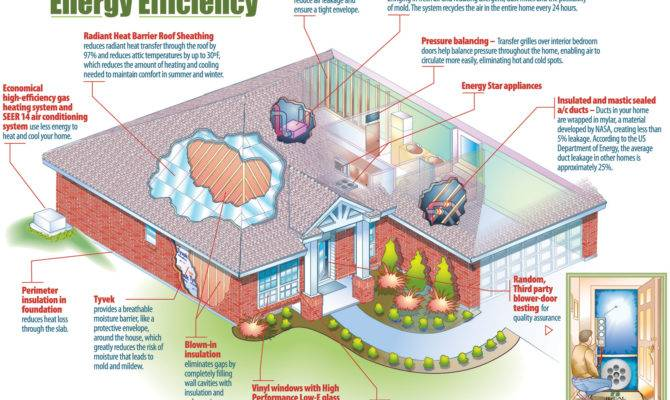 Planning Energy Efficiency Before Home Built
