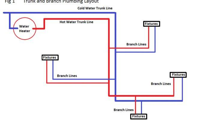 Plumbing System Schematic Trunk Branch Type Residential