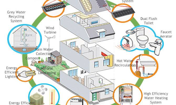 Renewable Energy Solutions Can Adopt Today Aia Knowledgenet