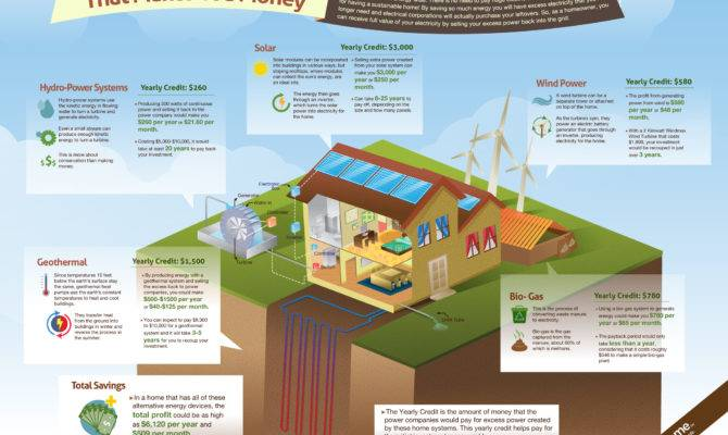 Self Sustaining Homes Provide More Eco Friendly Healthy Cost