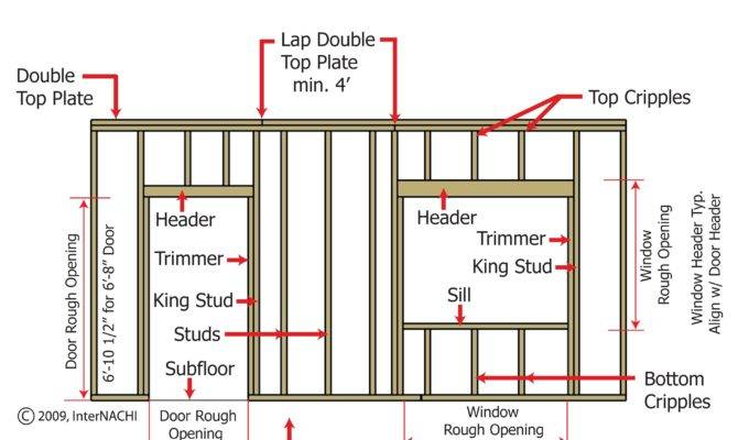 Standard Framing Techniques Planning Tiny
