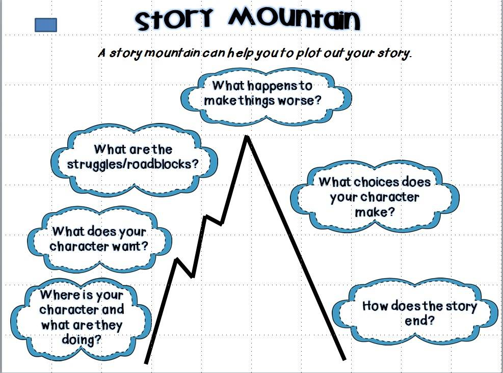Story Mountain Pinterest Graphic Organizers Anchor