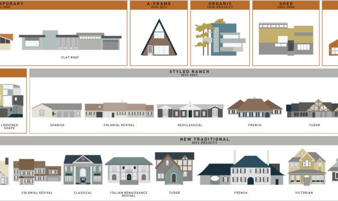 Style House Visual Guides Domestic
