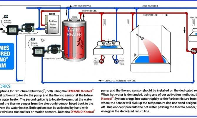 Tankless Water Heater Gothotwater Pertaining Two Hot