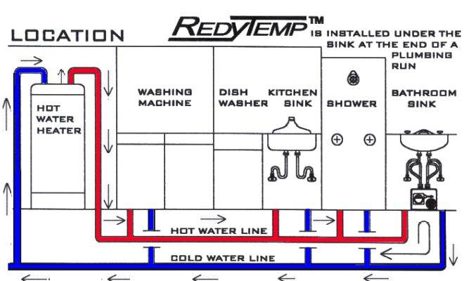 Time Water Heat Problem Hot Recirculation Process