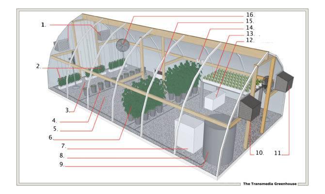 Transmedia Green House Effect Simon Staffans