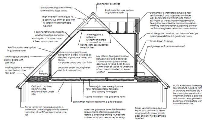 Typical Section Through Loft Conversion Dormer Pitched Roof