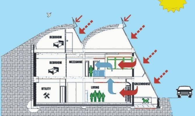 Underground Homes Alternative Green Home