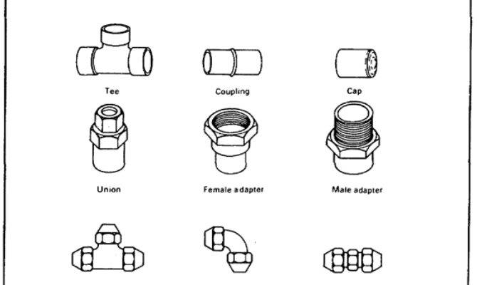 Various Types Copper Tubing Fittings