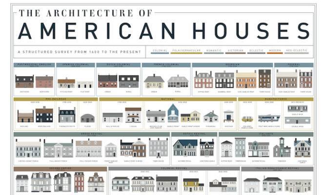 Visual History Homes America Mental Floss